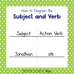 Diagramming Adjectives And Adverbs Worksheets Avital 3100 Wiring Diagram How To Sentences Guide