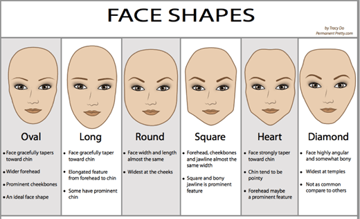» Find the right Cut for your Face Shape
