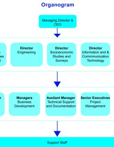 The organizational chart of creative consultants is shown in below also structure international ltd rh creativeconsulting bd