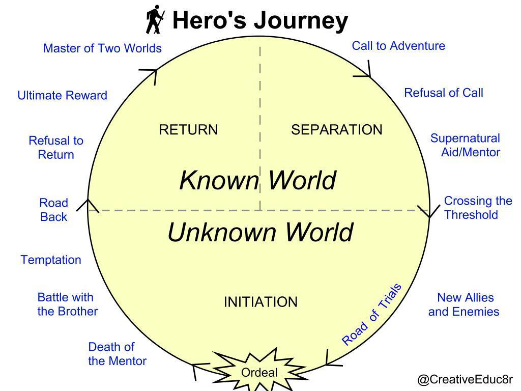 Hero S Journey Lesson