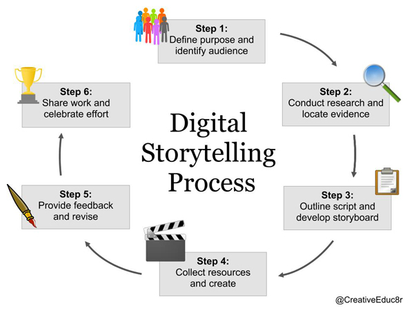 A Digital-Storytelling Approach to Public Service Announcements | Creative Educator