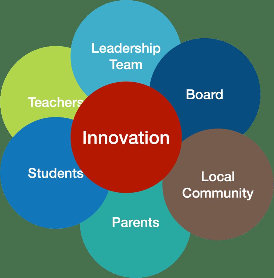 Stakeholders - Community