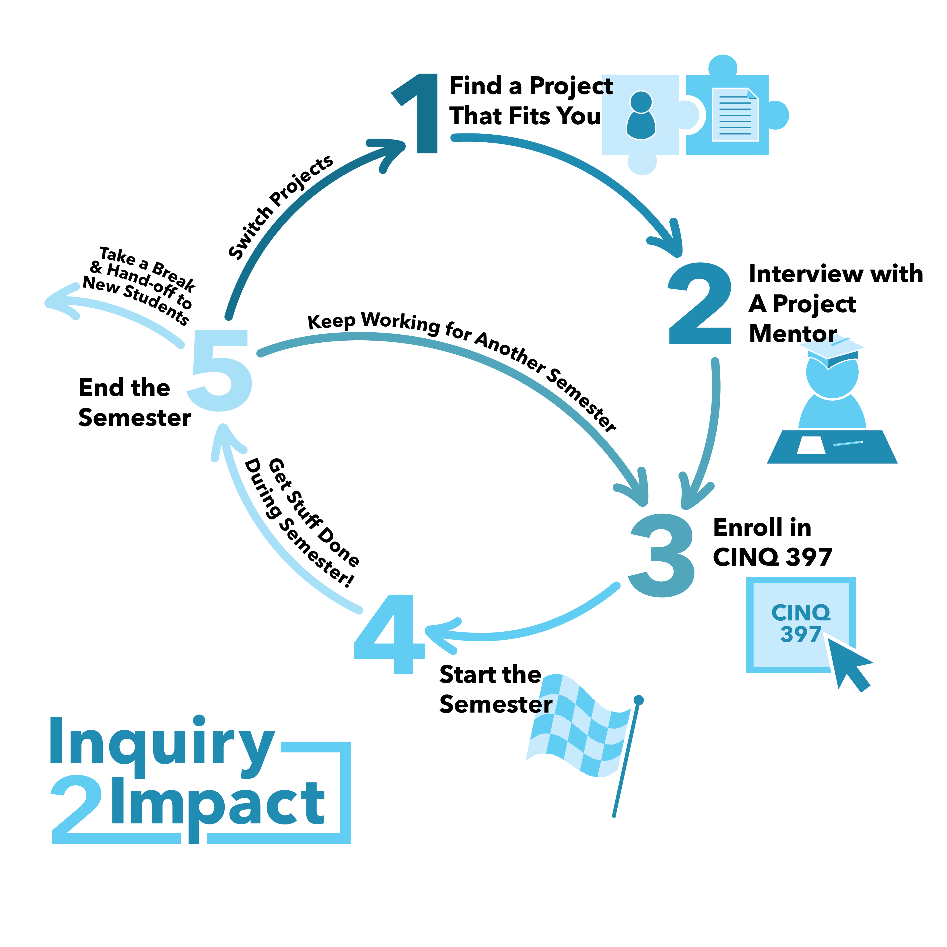project impact diagram organisation of tall flat inquiry to projects creative mountaintop initiative spring 2019
