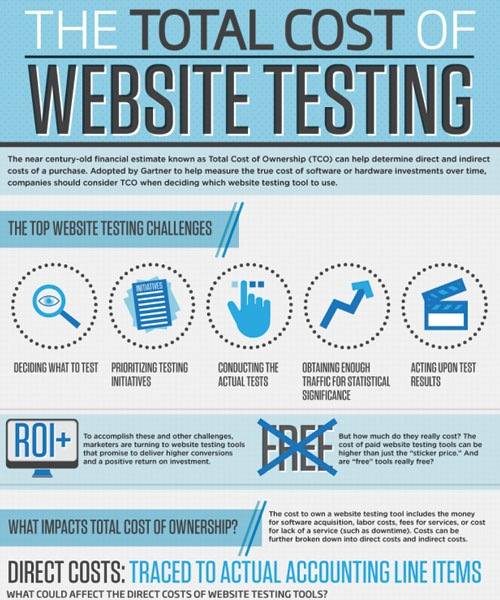 total-cost-of-web-testing