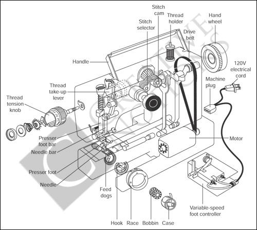 The DIY Sewing Machine Repair & Service Manual