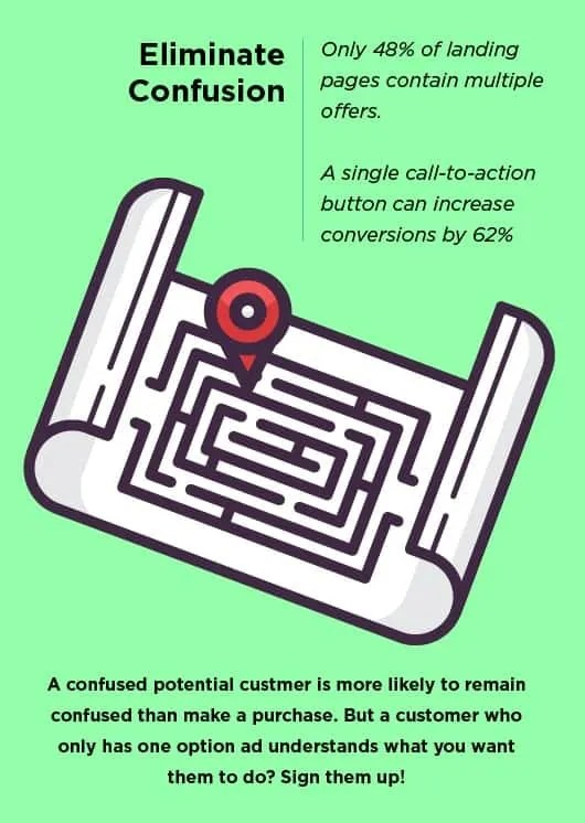 a maze is show, to represent how an over-complicated landing page is ineffective.