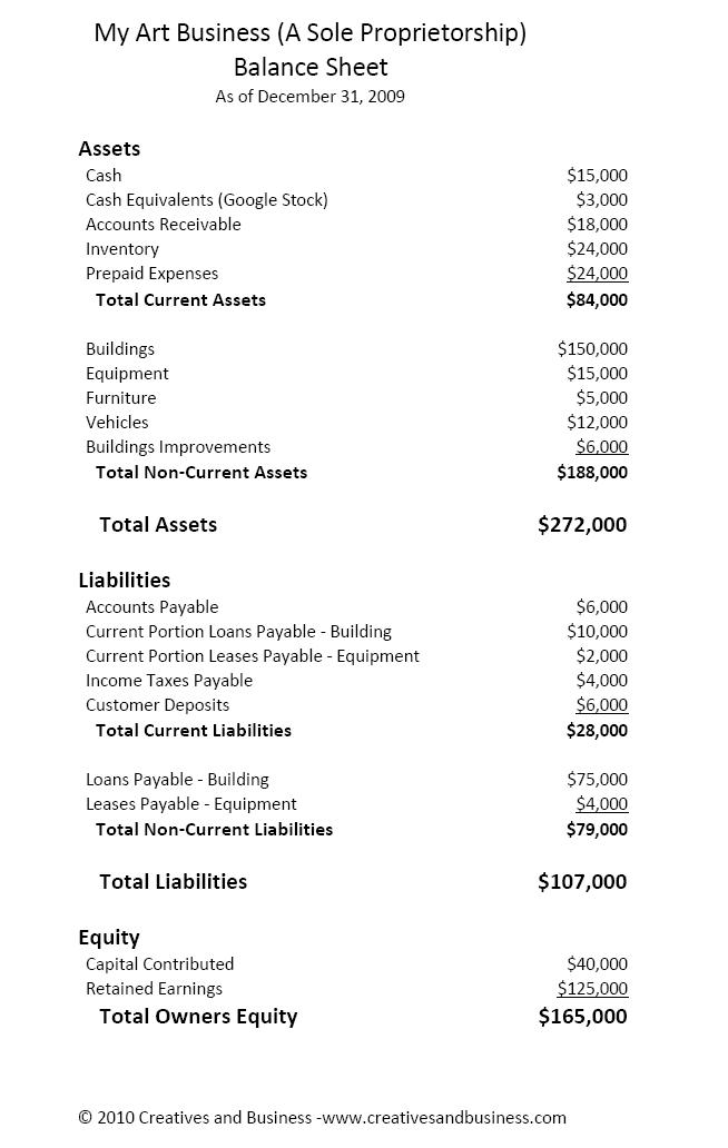 Financial Statement Basics For Artists Balance Sheet Art Marketing And Business By Neil Mckenzie Creatives And Business Llc