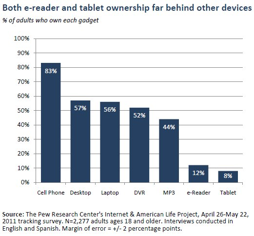 Chart from Pew Research on E Readers and Tablet Ownership