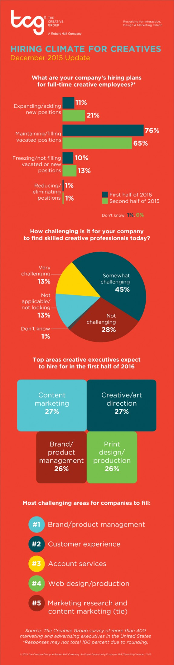 The Creative Group Hiring Trends Report