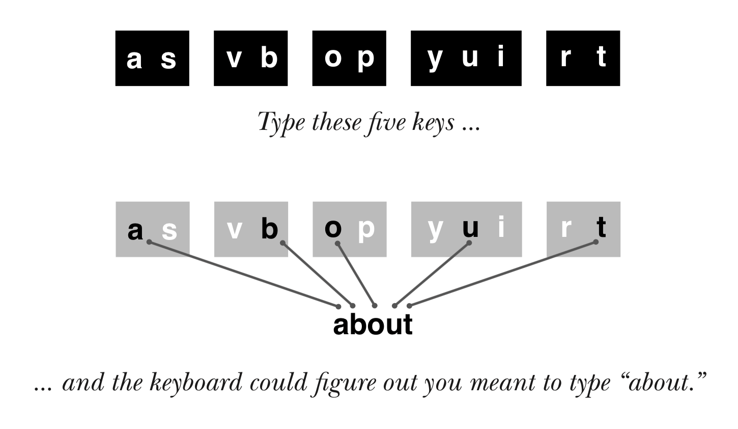 hight resolution of typing paths for the word about