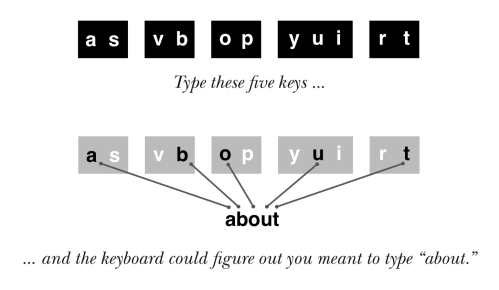 small resolution of typing paths for the word about