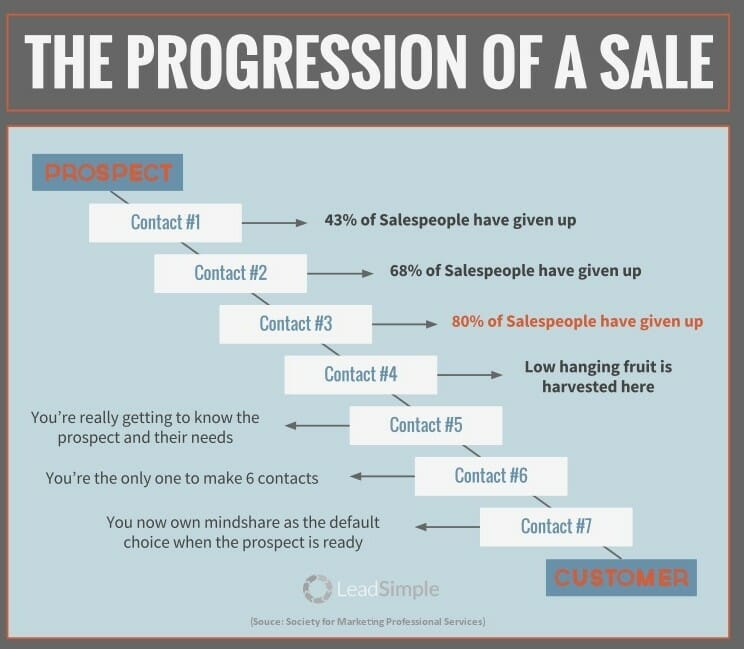 progression of a sale