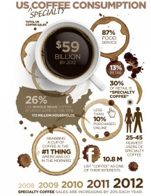 us-specialty-coffee-consumption_50290d5535f5e_w1500