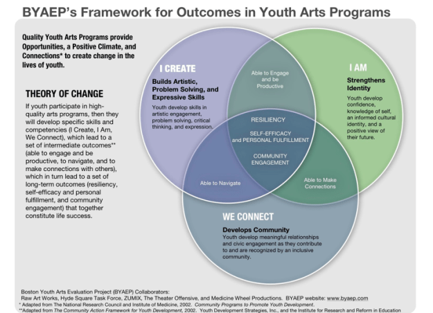 BYAEP's Framework for Outcomes in Youth Arts Programs_framework