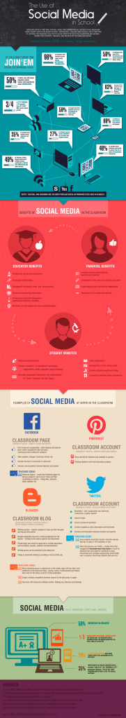 infografia_usos_redes_sociales_en_los_colegios