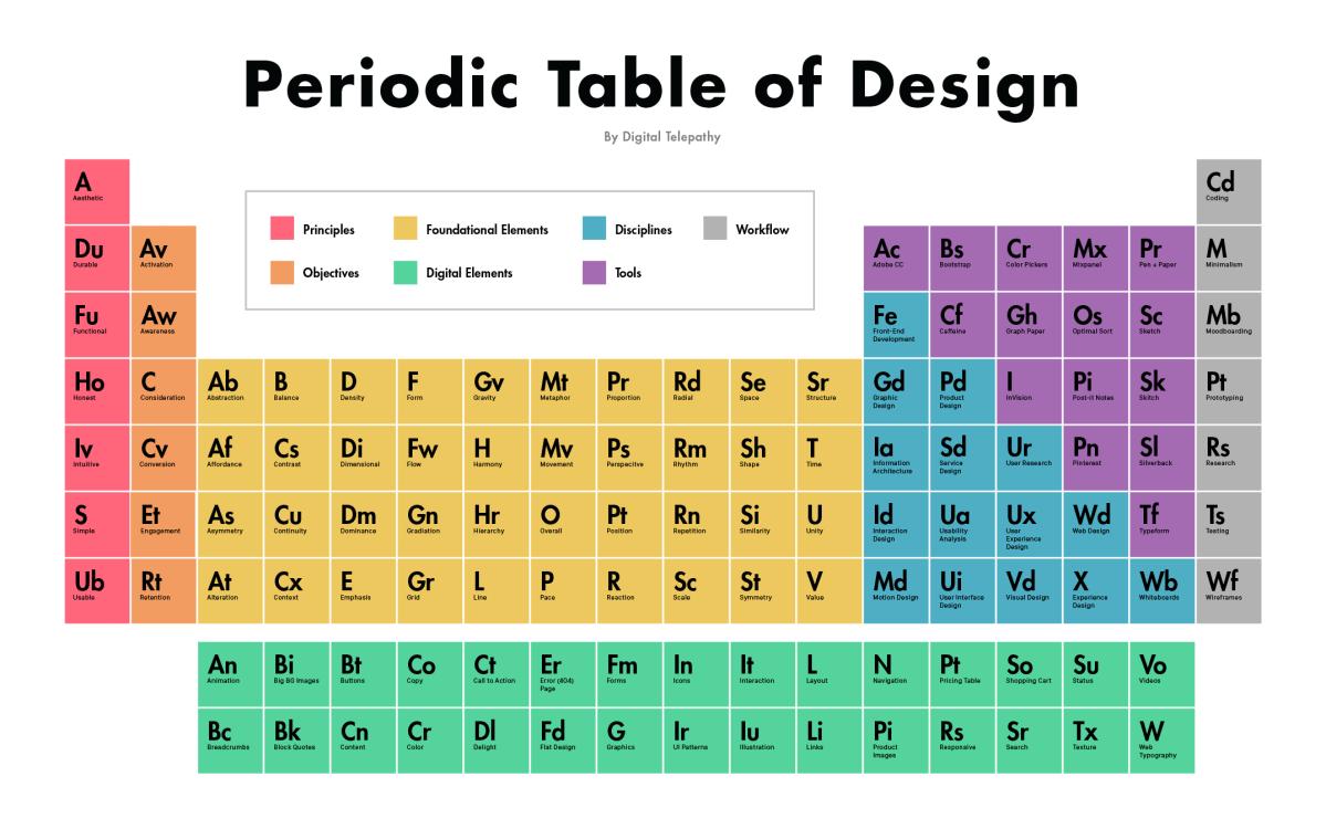 Tabla periódica del diseño