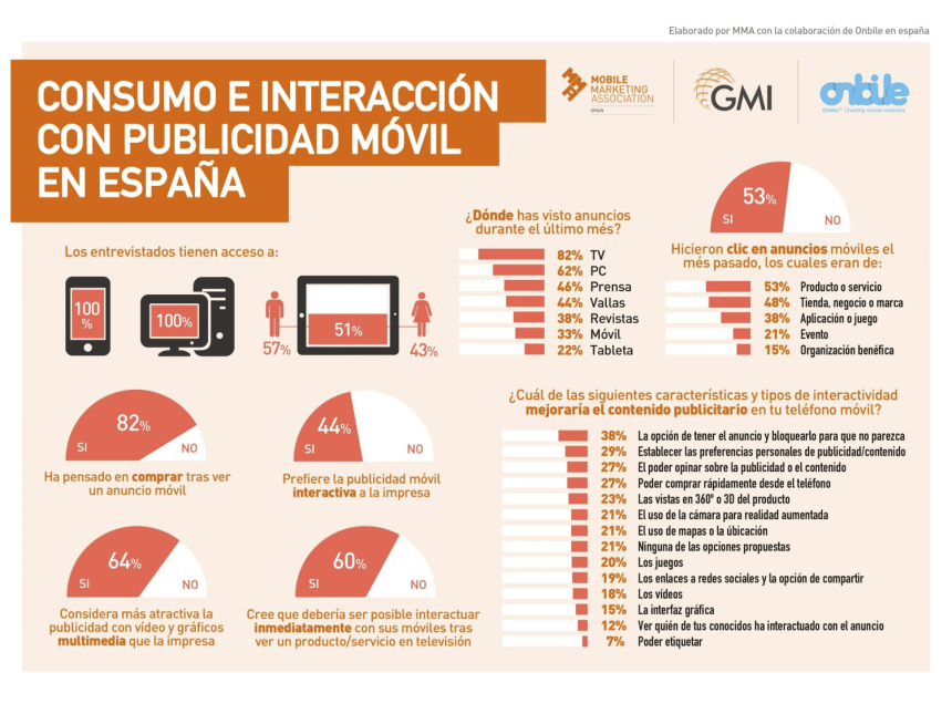 infografia_publicidad_movil