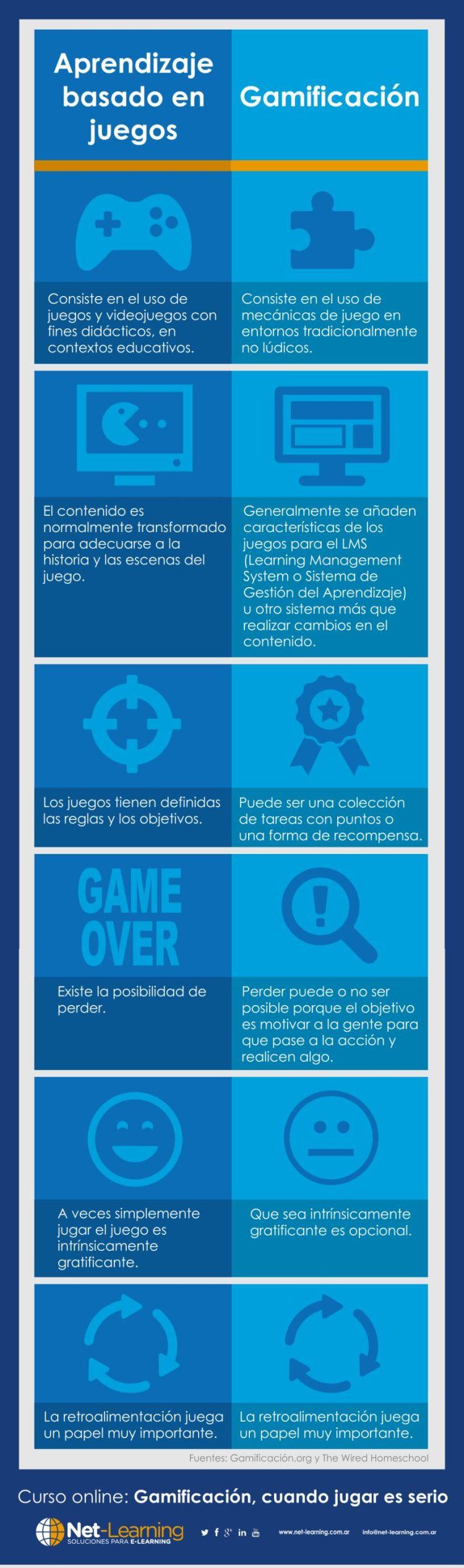 gamificacion-vs-aprendizaje-basado-en-juegos-infografia