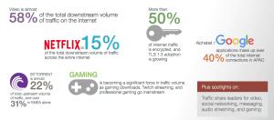 Resumen datos estudio tráfico web