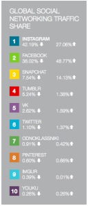 Ranking trafico redes