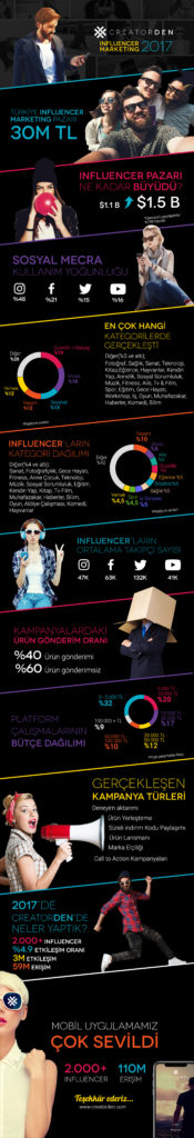 Influencer Marketing Bericht