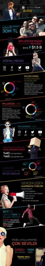 influencer marketing raporu