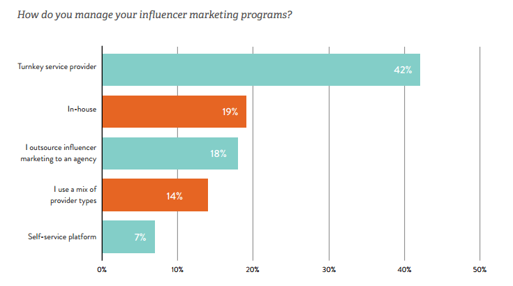 Influencer Marketing Management