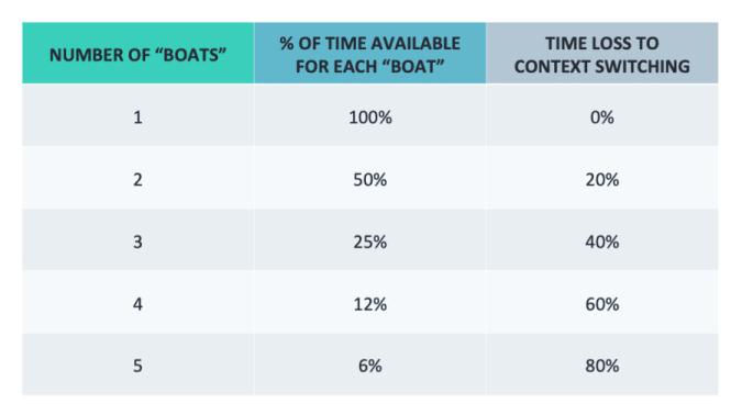 context switching chart