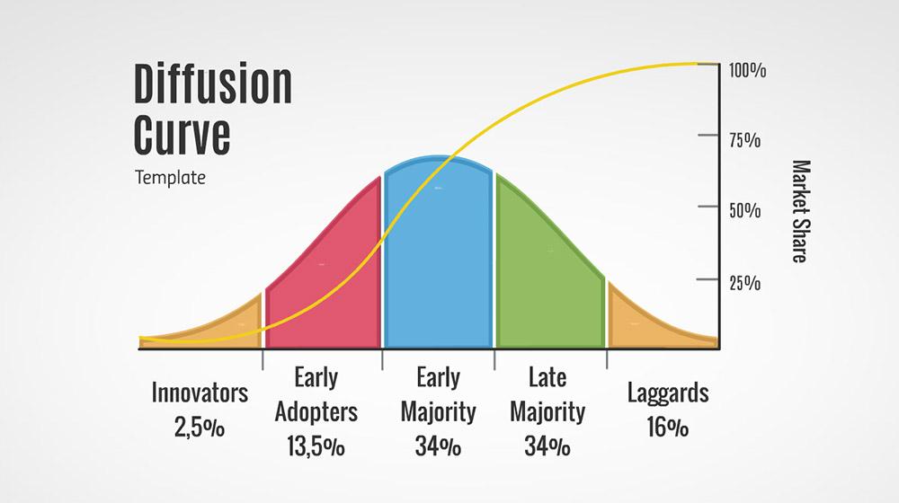 Diffusion of Innovation Diagram – Prezi Presentation Template ...