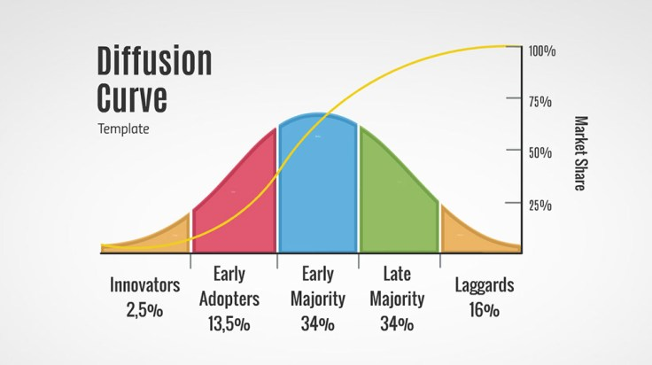Diffusion of Innovation Diagram – Prezi Presentation Template ...