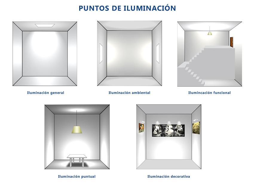 Tipos o puntos de iluminacin  Crea tu Luz