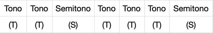 Fórmula de la escala mayor