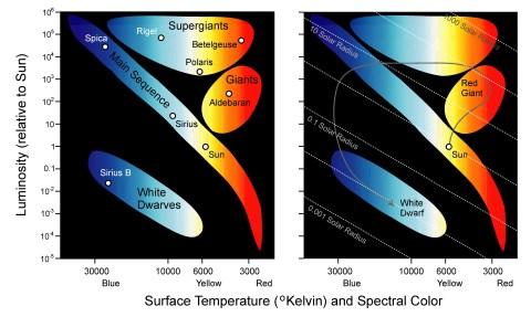 luminosity temperature in color