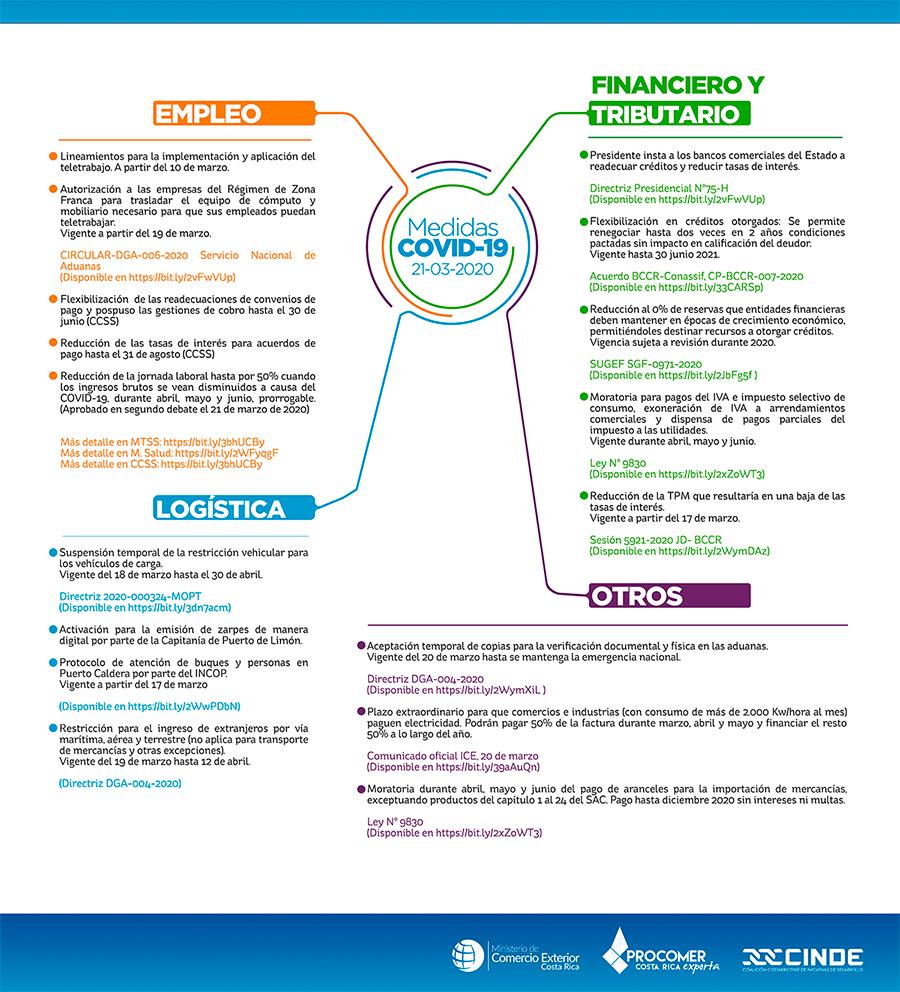 Medidas tomadas por el Gobierno para mitigar impacto económico COVID19