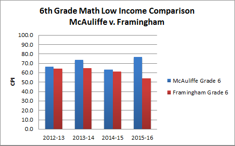 6th-Math-low-income-updated