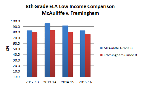 8th-ELA-low-income-updated
