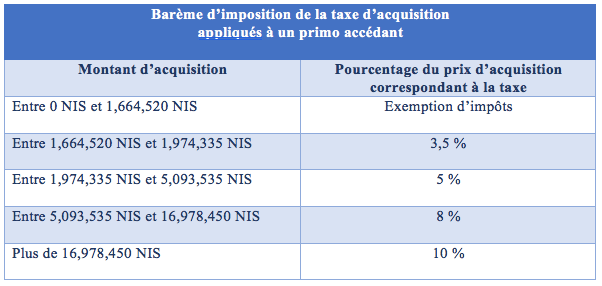 Taxe d'acquisition