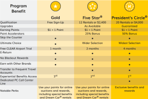 Hertz Gold Rewards Chart