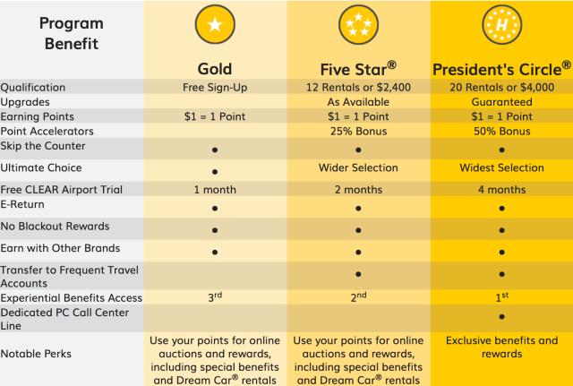 Hertz Gold Rewards Chart
