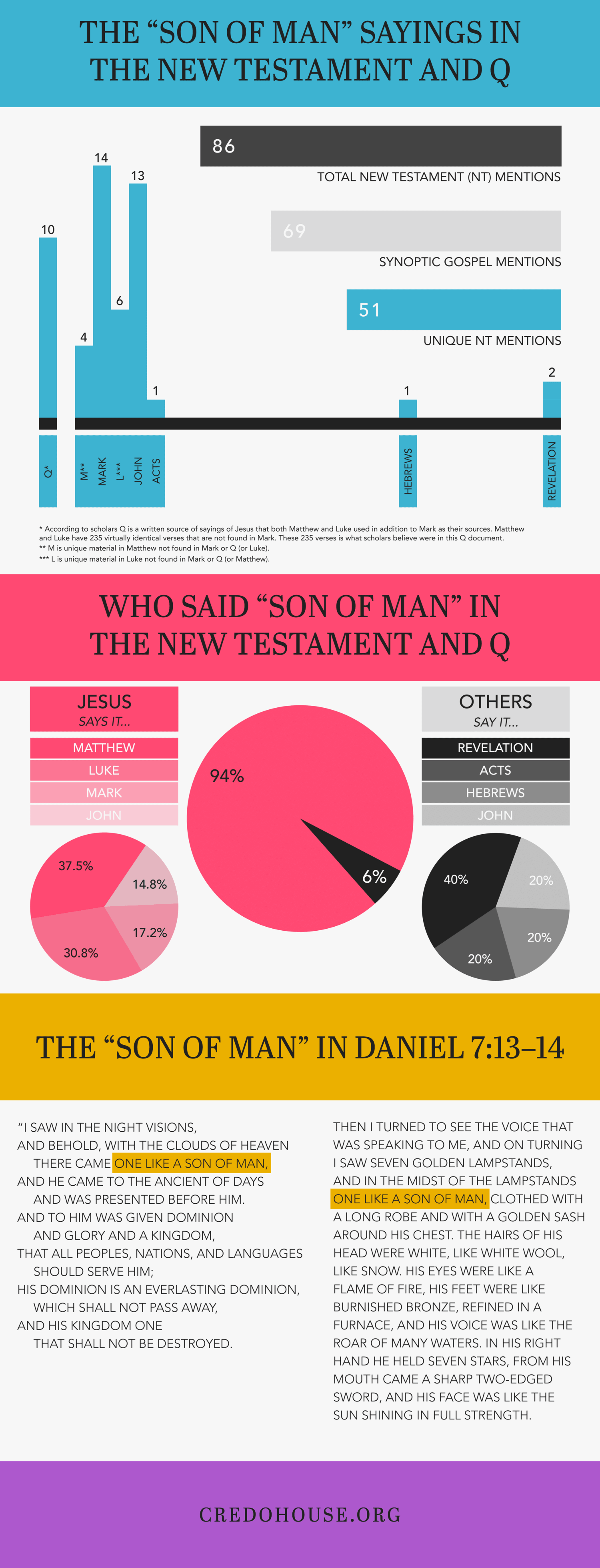 Who is this Son of Man?  A Review of My Debate with Dr. Bart Ehrman (Part 2)