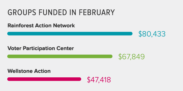 February 2016 donation results