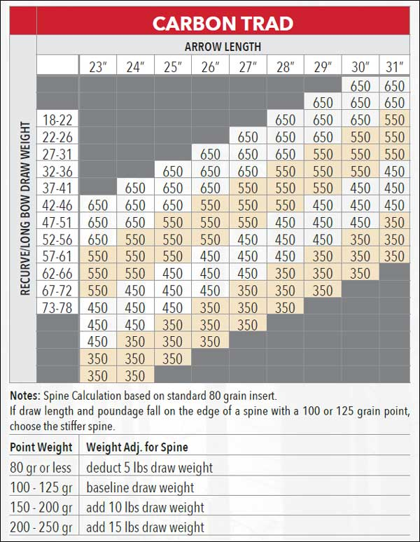 Victory Arrow Spine Chart : victory, arrow, spine, chart, Victory, Archery, Carbon, Sport, Series, Arrows, Creed, Supply