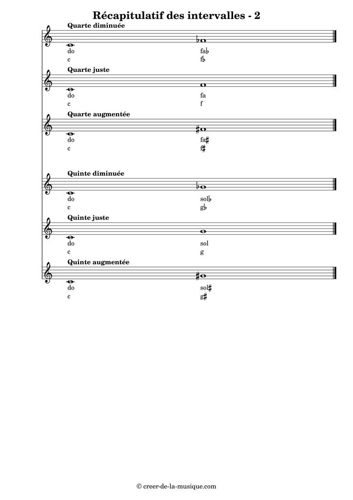 Récapitulatif des intervalles montant en partant de do : de la quarte à la quinte