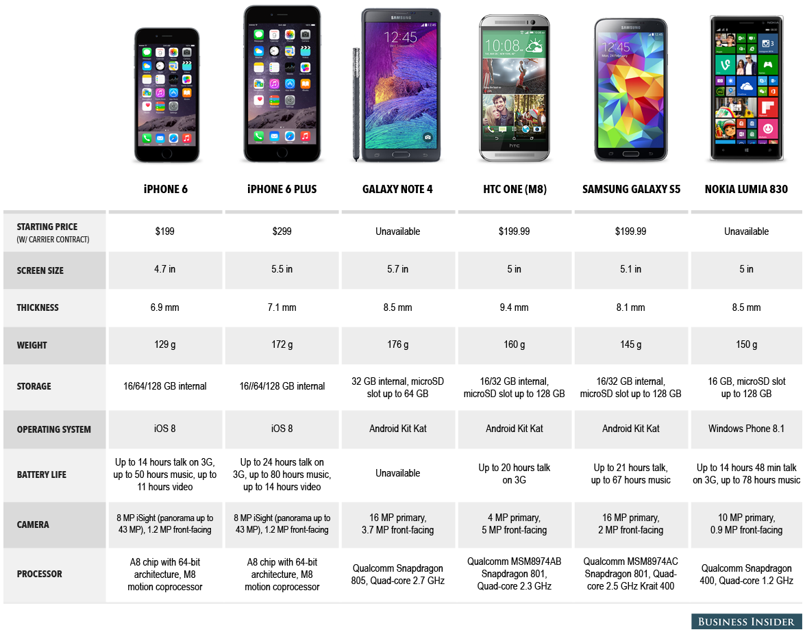 iPhone 6 vs. the world: Here's how Apple's new iPhones ...