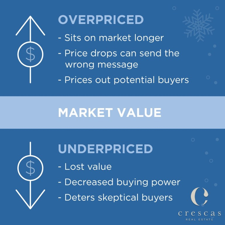Pricing your house correctly is critical this winter