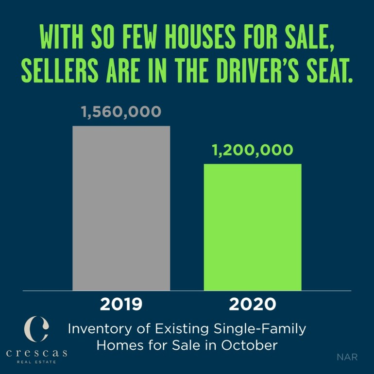 Sellers are in the drivers seat