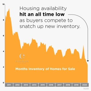 Housing availability hit an all time low