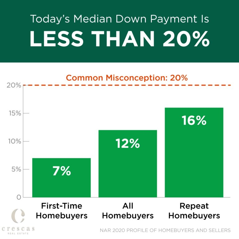 Today's median down payment is less than 20%
