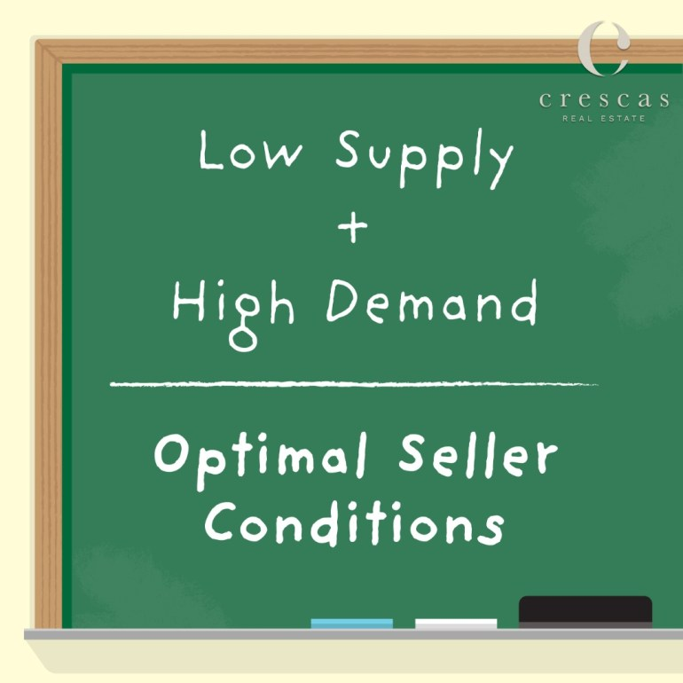 Supply and Demand is on your side as a seller right now