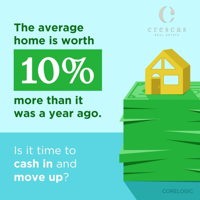 The average home is worth 10% more than a year ago